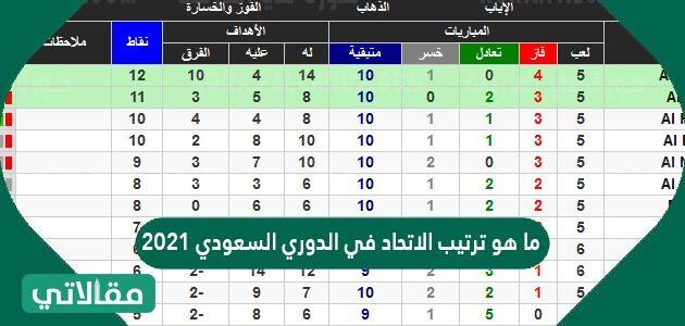 ما هو ترتيب الاتحاد في الدوري السعودي 2021